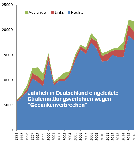 Gedankenverbrechen in Deutschland